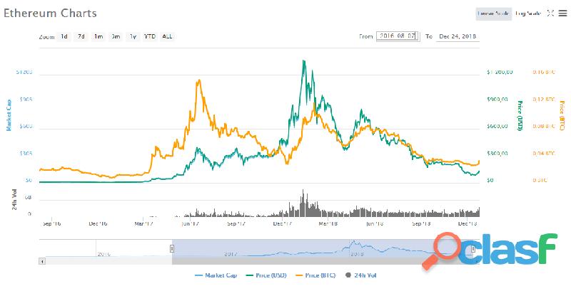 Necesidad de vender urgentemente 5 ethereum a mitad de precio: efectivo, paypal, btc bienvenida