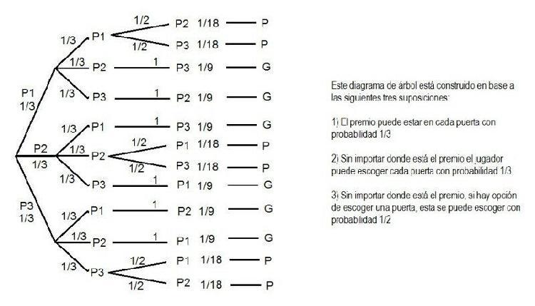 Asesorias de calculo, álgebra lineal, probabilidad y
